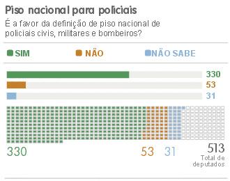 VALE DEPUTADO PISO NACIONAL