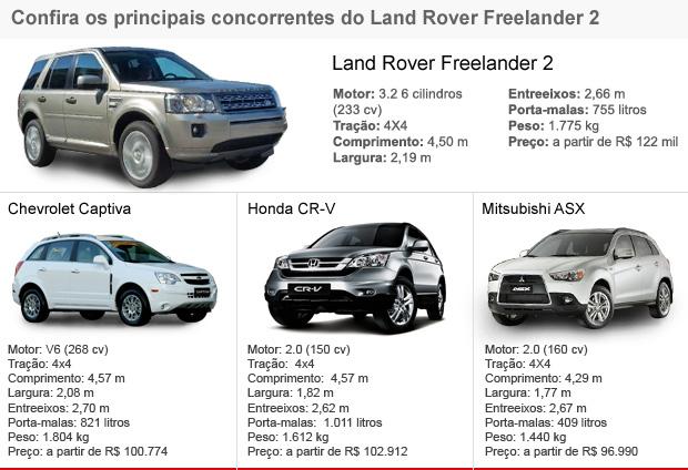 Tabela de concorrentes Land Rover Freelander 2