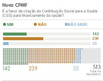 VALE DEPUTADO CPMF