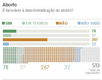Vale deputado aborto