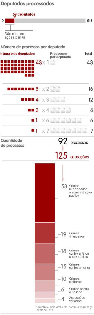 Detalhes dos processos contra deputados federais eleitos - 31/01 - 22h20