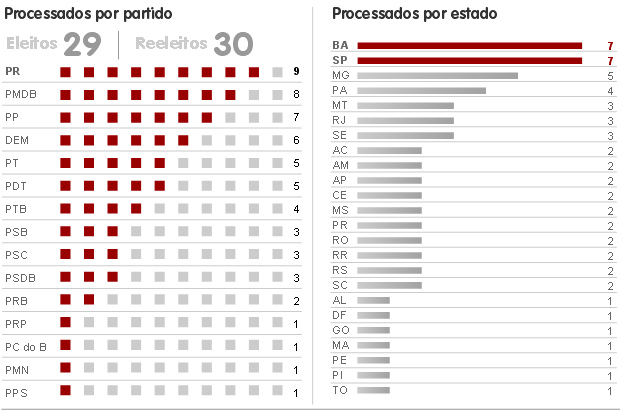 Perfil dos deputados processados