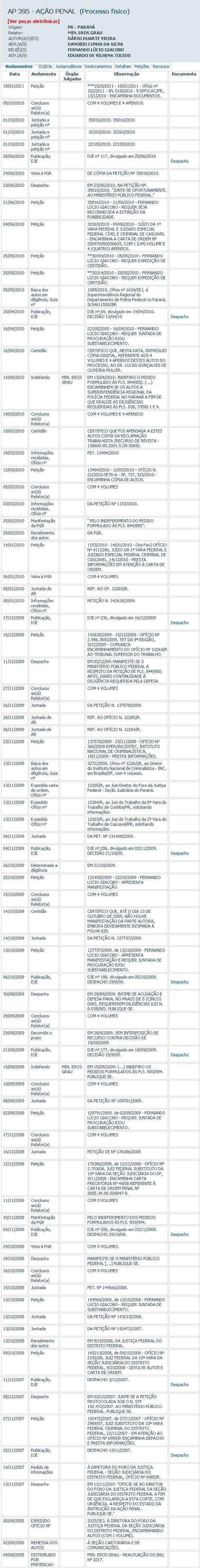 Reprodução de consulta de ação penal cujo réu é Fernando Giacobo, em tramitação no STF