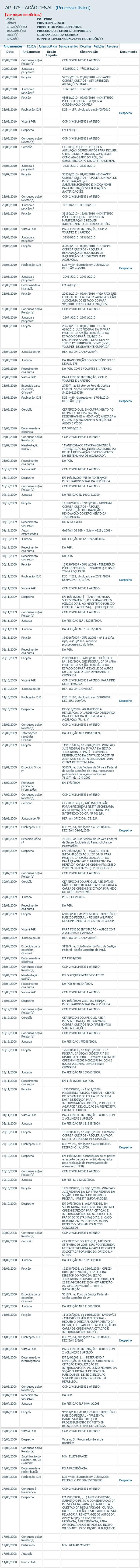 Reprodução de consulta do andamento de ação penal no qual Giovanni Queiroz é citado como réu no STF