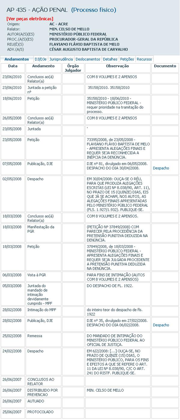 Reprodução de consulta de ação penal na qual o deputado Flaviano Melo é citado como réu