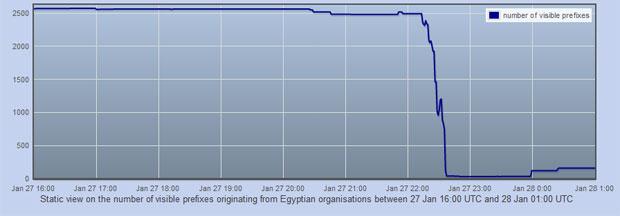Gráfico mostra queda no número de redes egípcias visíveis internacionalmente