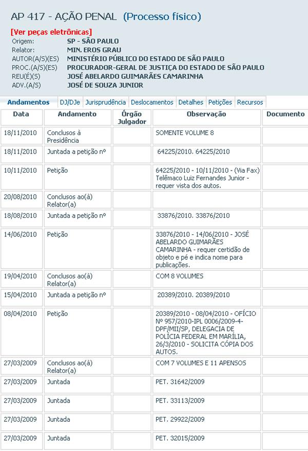 Ação penal que investiga o deputado Abelardo Camarinha