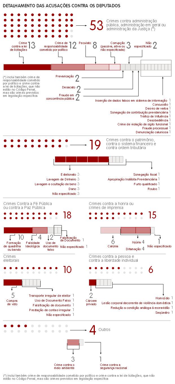 Detalhamento dos processos enfrentados pelos deputados que tomam posse em 2011