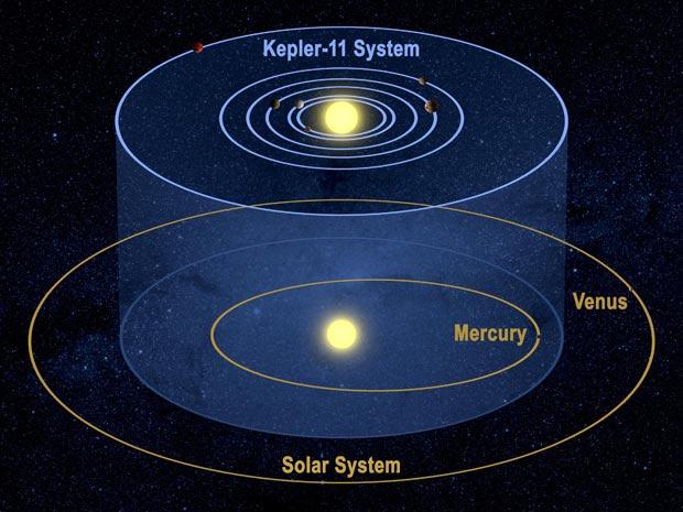 Kepler 11 exoplanetas e