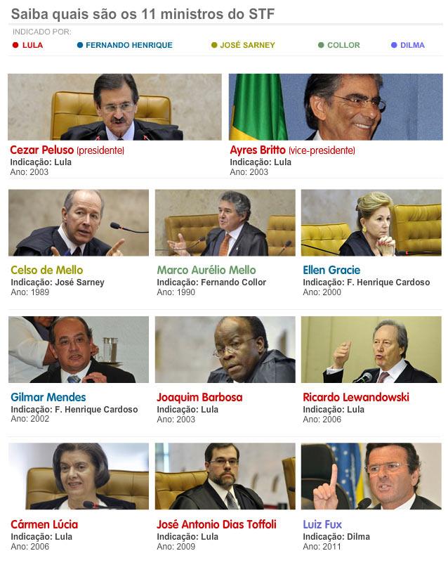 Ministros STF