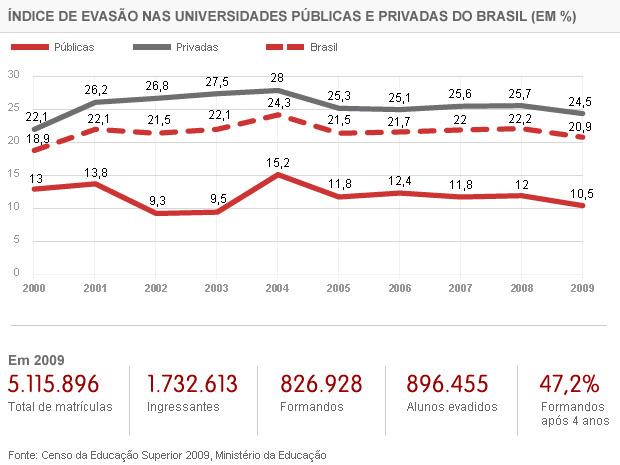 Gráfico de evasão no ensino superior (Foto: Editoria de Arte/G1)