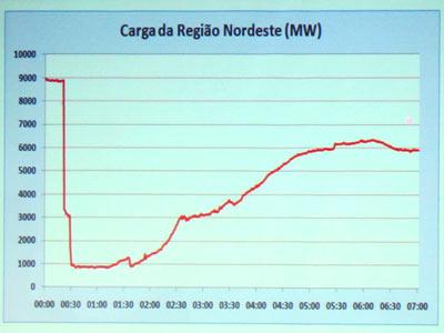 Gráfico do ONS apresentado por Lobão mostra a curva da carga de energia elétrica na região Nordeste no intervalo do apagão (Foto: Fabio Tito / G1)