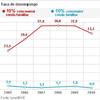 Desemprego entre mais ricos e mais pobres (Foto: Editoria de Arte/G1)