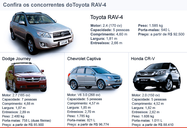 Veja os concorrentes do Toyota RAV-4 (Foto: Editoria de Arte/G1)
