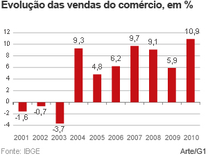 Vendas no varejo fecham 2010 com alta de 10,9%, mostra IBGE (Foto: Editoria de Arte/G1)