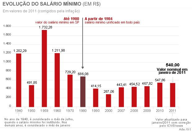 Evolução do salário mínimo 15h (Foto: Editoria de Arte / G1)
