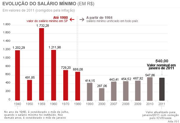 Evolução do salário mínimo 18h (Foto: Editoria de Arte / G1)