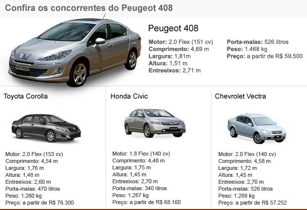Tabela de concorrentes Peugeot 408