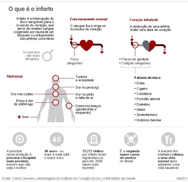 infarto (Foto: Arte/G1)