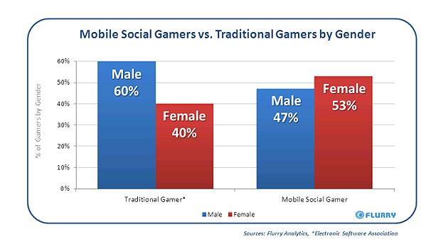 Gráfico revela que mulheres jogam mais games sociais do que os homens. (Foto: Reprodução)