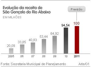 gráfico são gonçalo do Rio Abaixo (Foto: Editoria de Arte/G1)