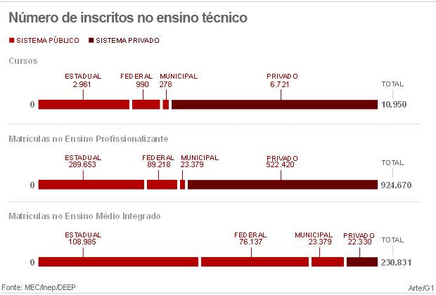 Dados do ensino profissionalizante no país (Foto: Editoria de Arte/G1)