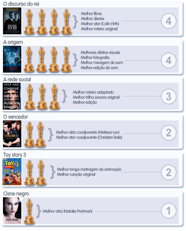 Principais vencedores do Oscar 2011 - infográfico - vale este (Foto: Editoria de arte G1)