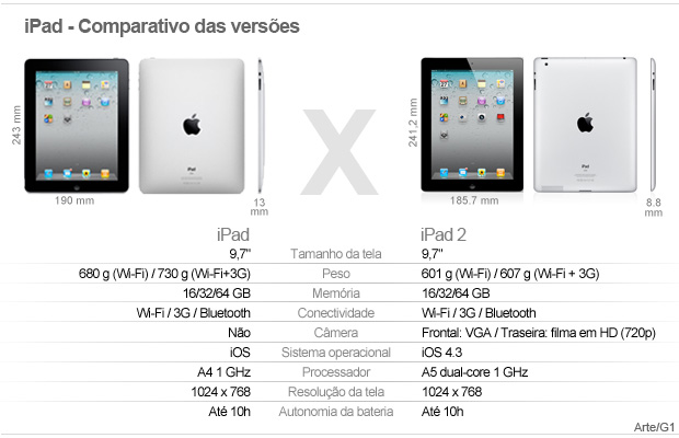 Comparativo iPad - Vale esse (Foto: Editoria de Arte/G1)