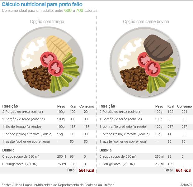 tabela calorias (Foto: Arte/G1)