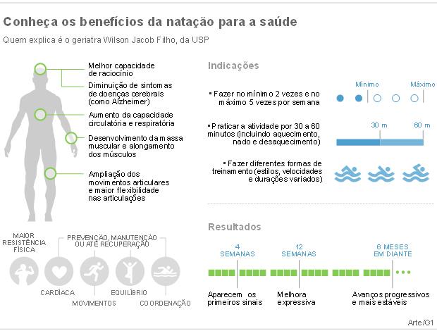 Benef�cios da nata��o (Foto: Arte/G1)