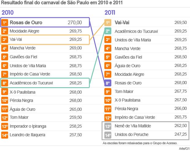 comparação notas 2010 e 2011 SP (Foto: Editoria de Arte/G1)