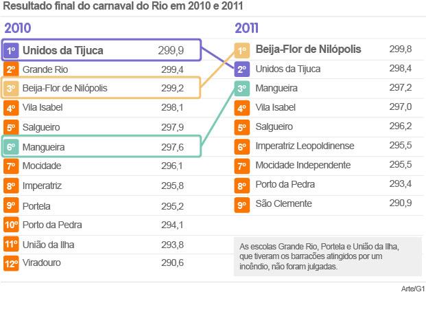 Apuração no Rio comparação (Foto: Editoria de Arte/G1)