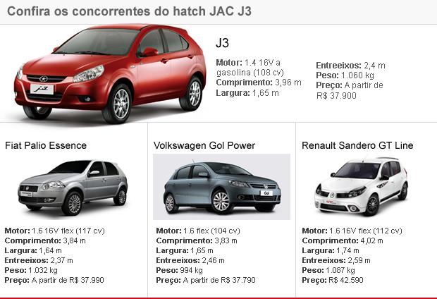 tabela concorrentes J3 JAC (Foto: Editoria de Arte/G1)