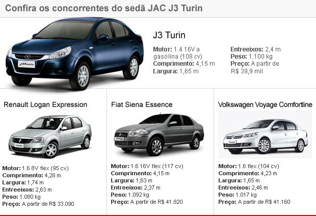tabela concorrentes J3 Turin JAC (Foto: Editoria de Arte/G1)