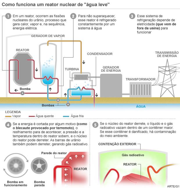 entenda o vazamento radioativo na usina (Foto: editoria de arte/G1)