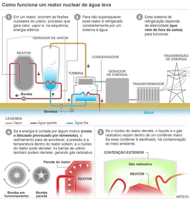 VALE ESTE entenda o vazamento radioativo na usina (Foto: Editoria de arte/G1)