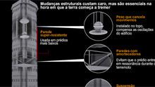Conheça a tecnologia 'antiterremoto' em edifícios (Editoria de arte G1)