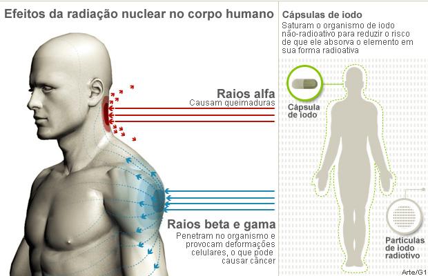 Efeitos da radiação nuclear sobre a saúde humana (Foto: Arte/G1)