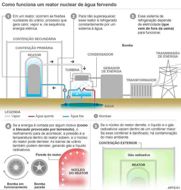 Como funciona um reator nuclear de água fervendo (BWP) (Foto: Arte/G1)