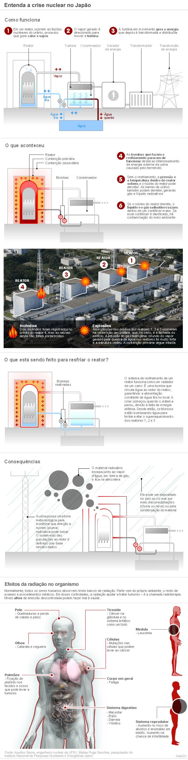 infografico entenda crise nuclear japao (Foto: Arte G1)