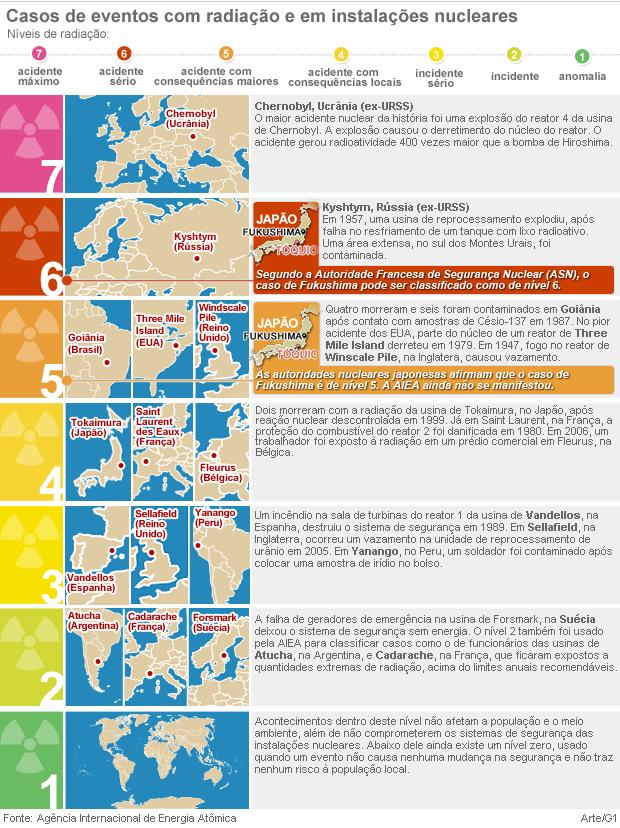 Entenda a escala usada para classificar acidentes nucleares (Foto: Arte/G1)