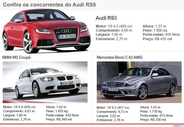 Tabela de concorrentes Audi RS5 (Foto: Editoria de Arte/G1)