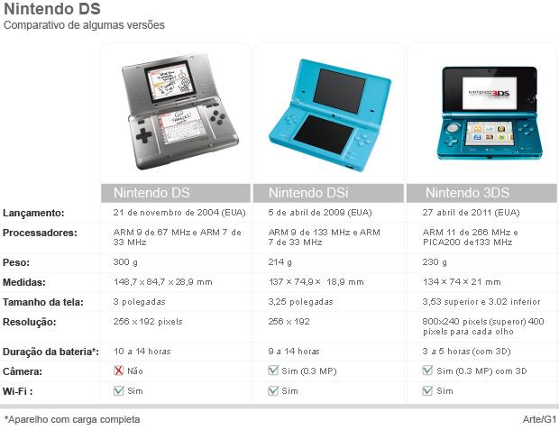 Comparativo versões Nintendo DS (Foto: Arte G1)