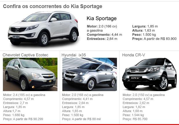 Concorrentes Kia Sportage (Foto: Editoria de Arte/G1)