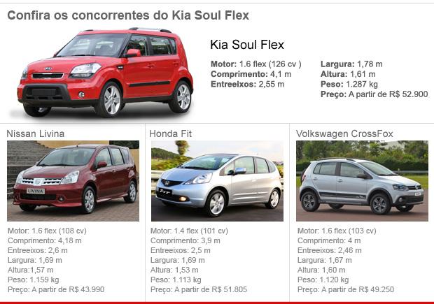 Concorrentes Kia Soul Flex (Foto: Editoria de Arte/G1)
