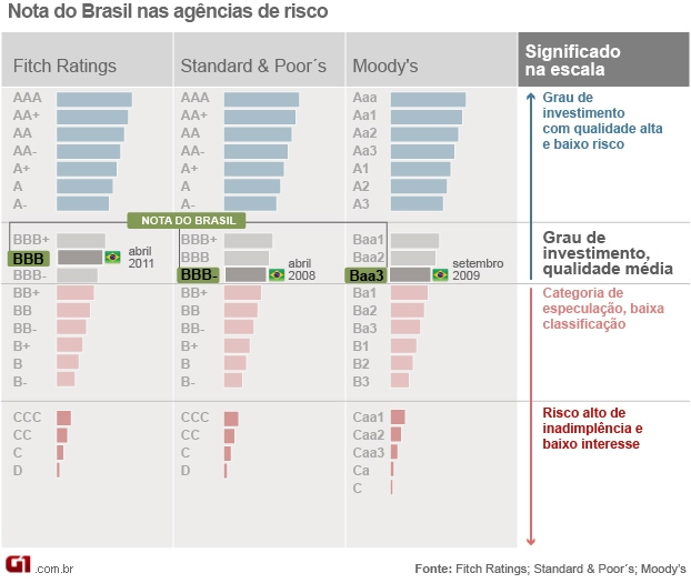 nota do brasil classificação de risco - VALE ESTE (Foto: Editoria de Arte/G1)