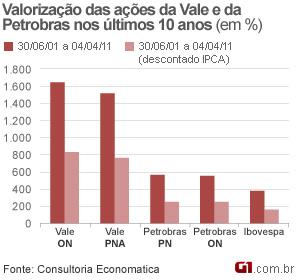 * Em 10 anos, valorização das ações da Vale foi três vezes a da Petrobras.