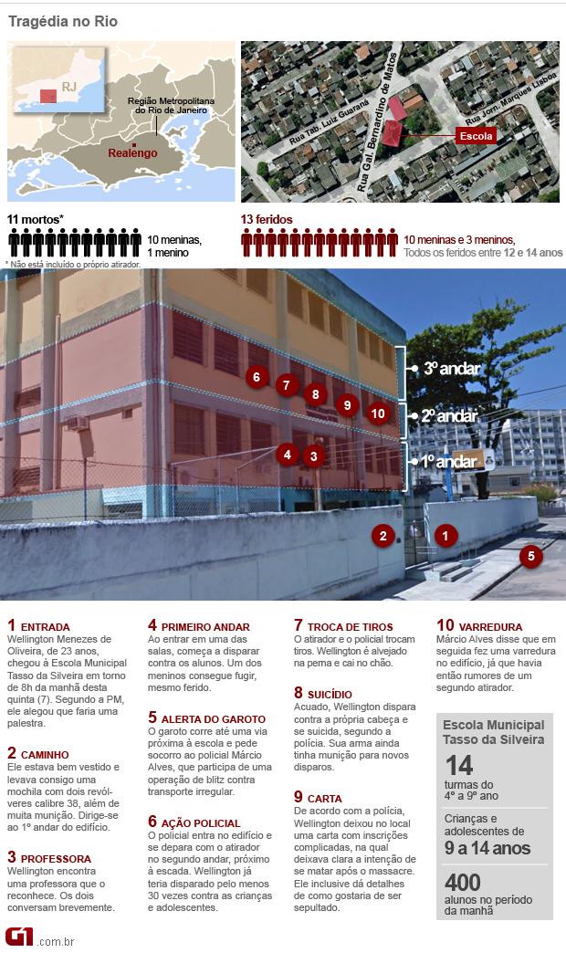 Info sobre como ocorreu a tragédia em Realengo (Foto: Editoria de Arte/G1)