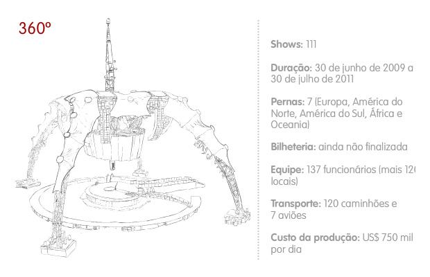 Info U2 360 (Foto: Editoria de arte G1)