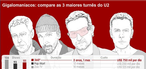 Info U2 banda (Foto: Editoria de arte G1)